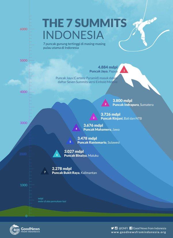 Gunung Semeru Merupakan Salah Satu Gunung Seven Summits Indonesia