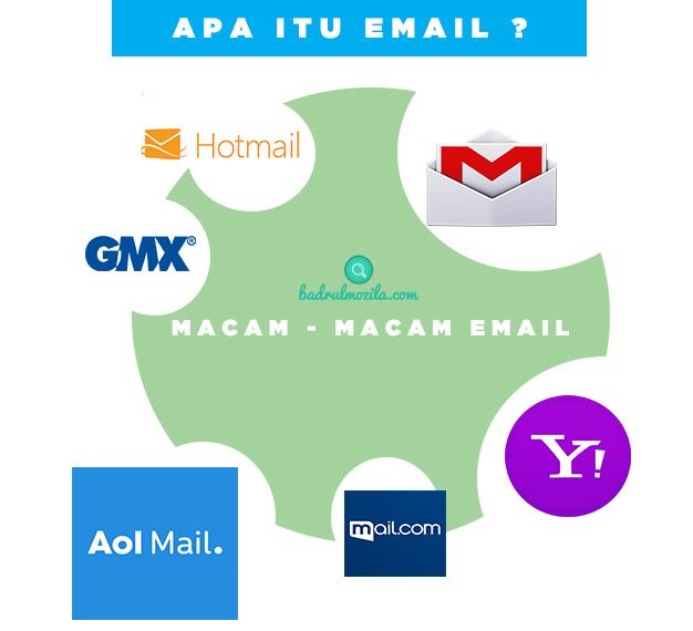 pengertian email - apa itu email dan macam-macam email aol mail