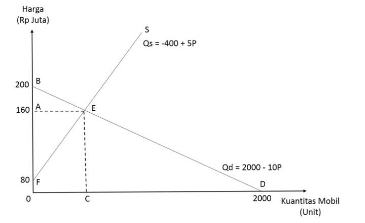 surplus-ekonomi