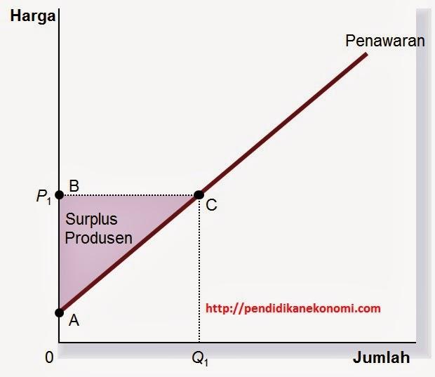 surplus-produsen